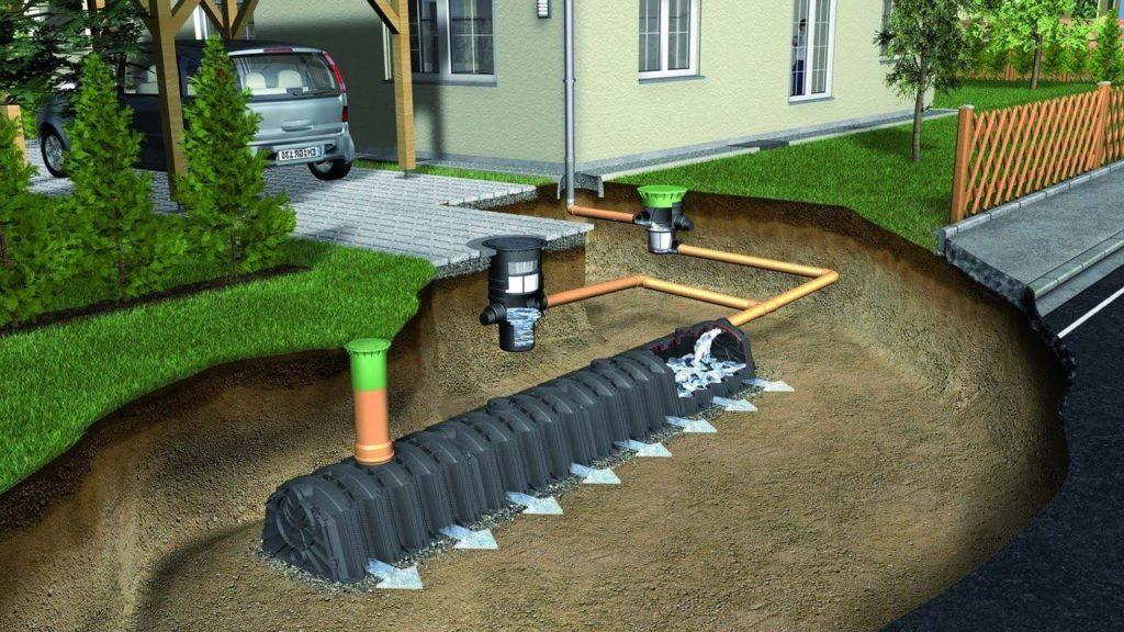Назначение дренажной канализации