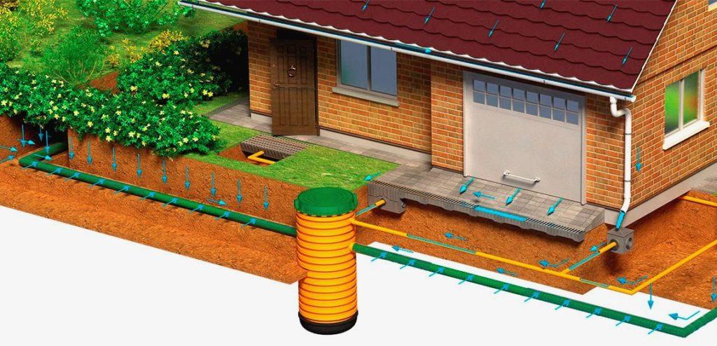 Кольцевая дренажная канализация дома