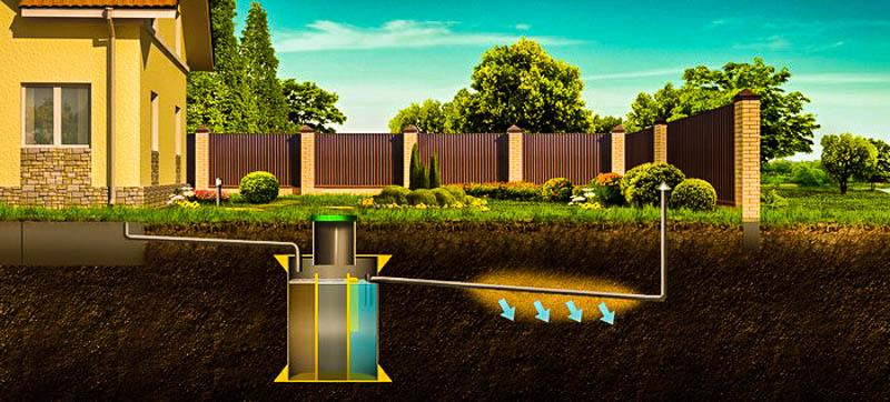 Горизонтальная дренажная канализация в доме
