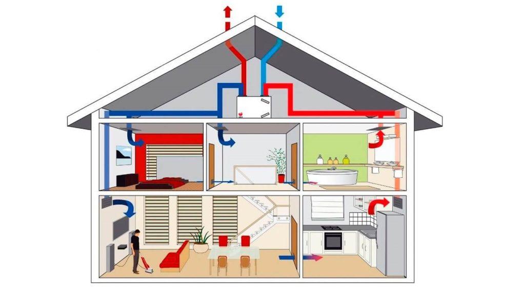 Устройство вентиляции в доме