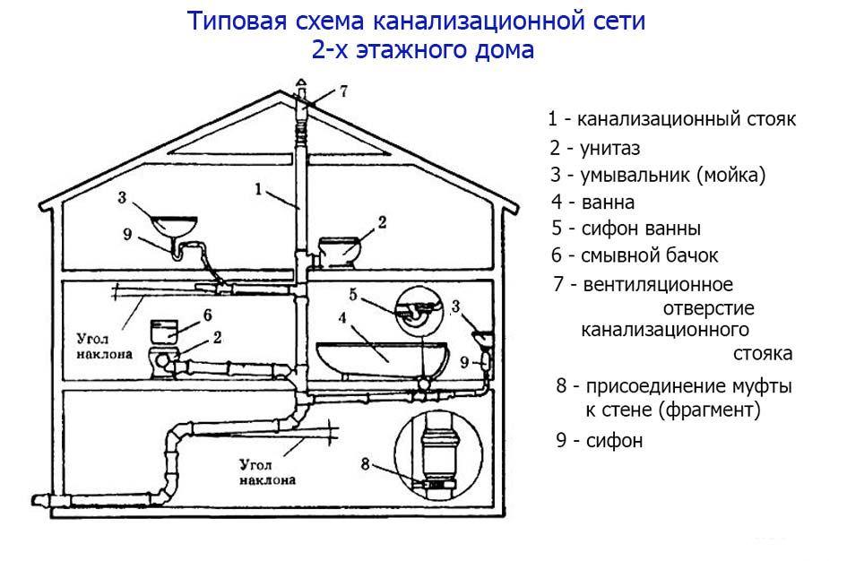 Схемы для вентилирования канализации