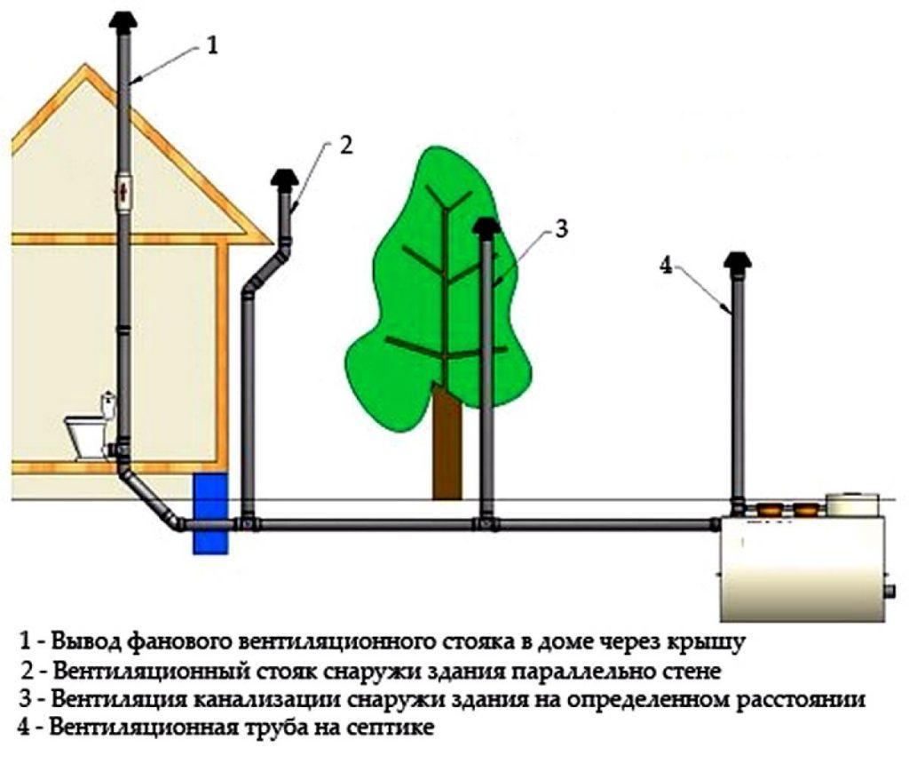 Нестандартные схемы вентилирования канализации