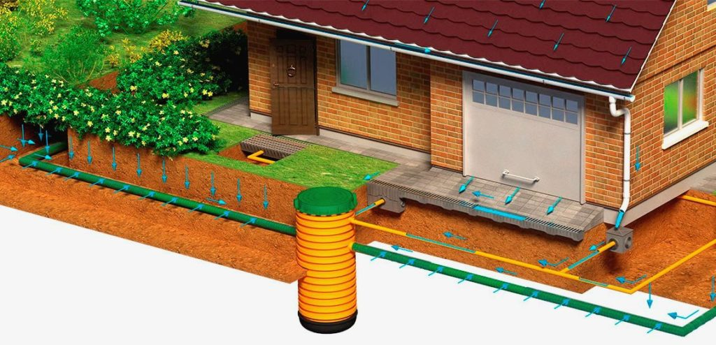 Ливневая канализация для отвода воды